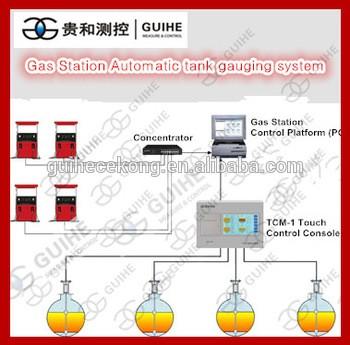 数字式油罐自动计量站油箱监控系统
