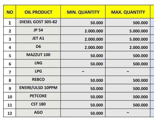 Russian Oil D2/JP54/CST-180/PetCoke/LNG