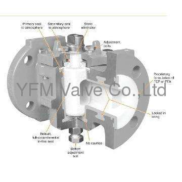 Manual PFA Lined soft-seal Cock Valves plug valve Like