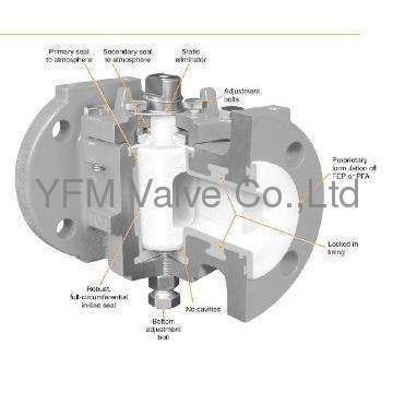 Manual PFA Lined Through way Cock Valve plug valves Like